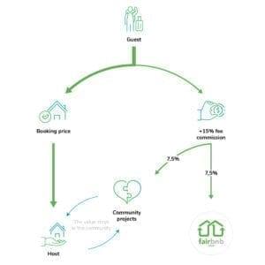 fairbnb-flow